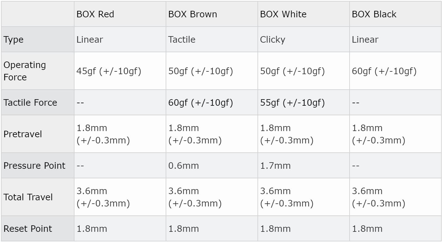 Kailh Box Switch Chart