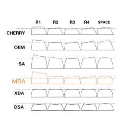 MDA Profile Comparison