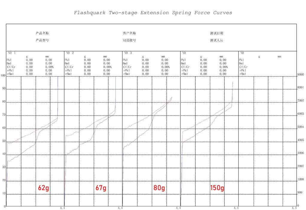 Flashquark Two Stage Extension Spring Force Curves